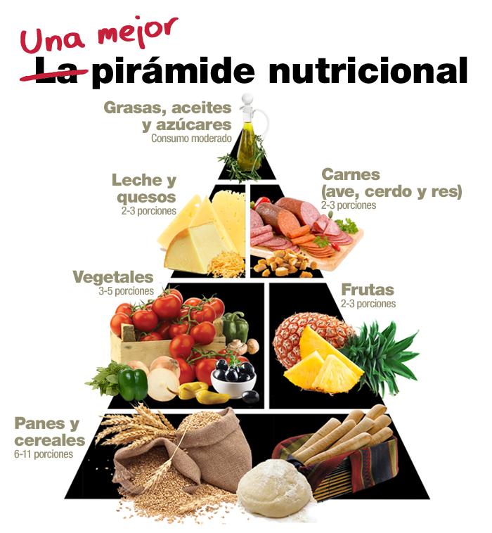 Una guía de mejor pirámide nutricional: Grasas, aceites y azúcares (consumo moderado), grupo de lácteos y quesos con2-3 porciones, carne de ave, de cerdo y res (2 a3 porciones), grupo de vegetales (3 a5 porciones), grupo de frutas (2 a 3 porciones), y grupo de pan y cereal (6 a11 porciones)